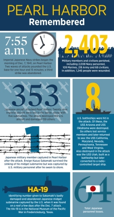 infographic_pearlharbor_by-the-numbers