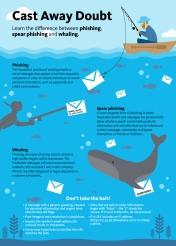 ArgoNet Phishing infographic